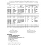 AIOU Date Sheet for ATTC , PTC, CT, B.Ed 2012