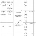 Govt Jobs in Benazir Bhutto Medical College Karachi Pakistan 2012