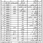 Staff Required At Daanish Schools D.G Khan 2012