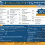 Masters Admissions NUST 2017