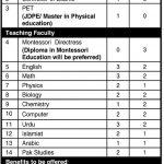 The Intellectuals School And College Ziarat Talash Campus Job