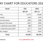 Pay Chart for ESE, SESE and SSE Educators appointed in 2017 in Punjab
